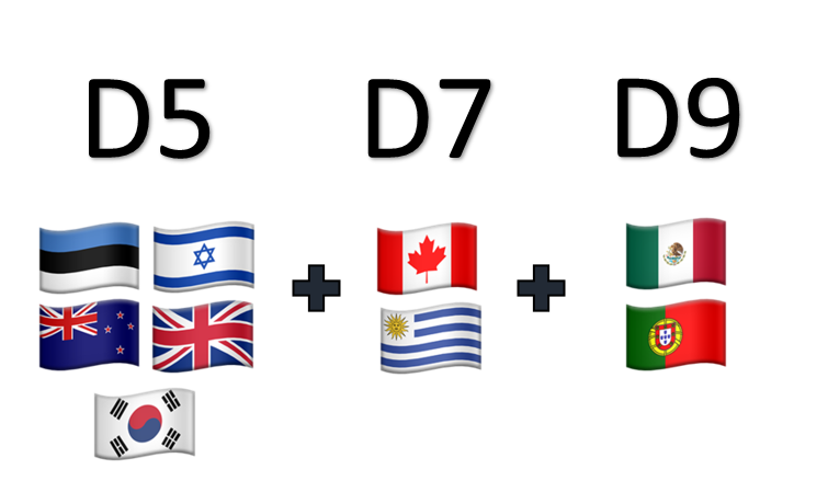 This image shows the countries that make up the D5, D7, and now D9, using images of those countries' flags. The D5 flags are the United Kingdom, Estonia, Israel, New Zealand and South Korea. The D7 adds two flags,  Canada and Uruguay. The D9 adds two more flags, Portugal and Mexico.